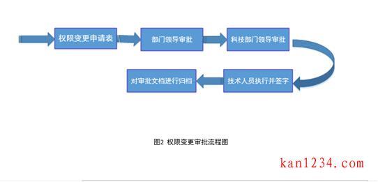 账号权限管理制度